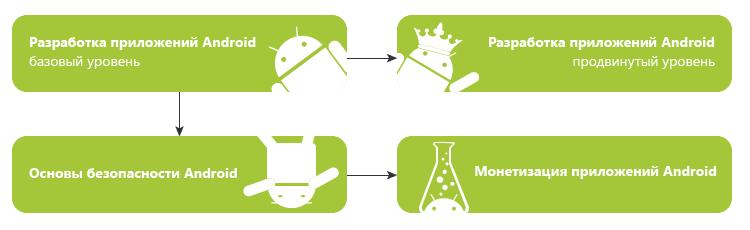Курсы Android / Программирование под Android