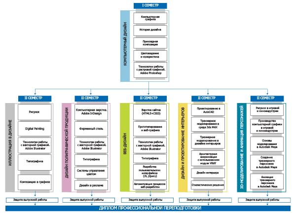 Схема программ дизайна