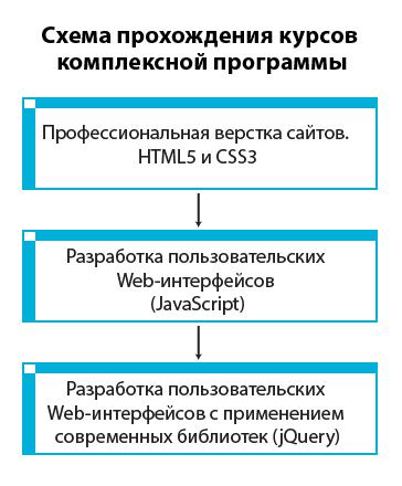 Комплексная программа